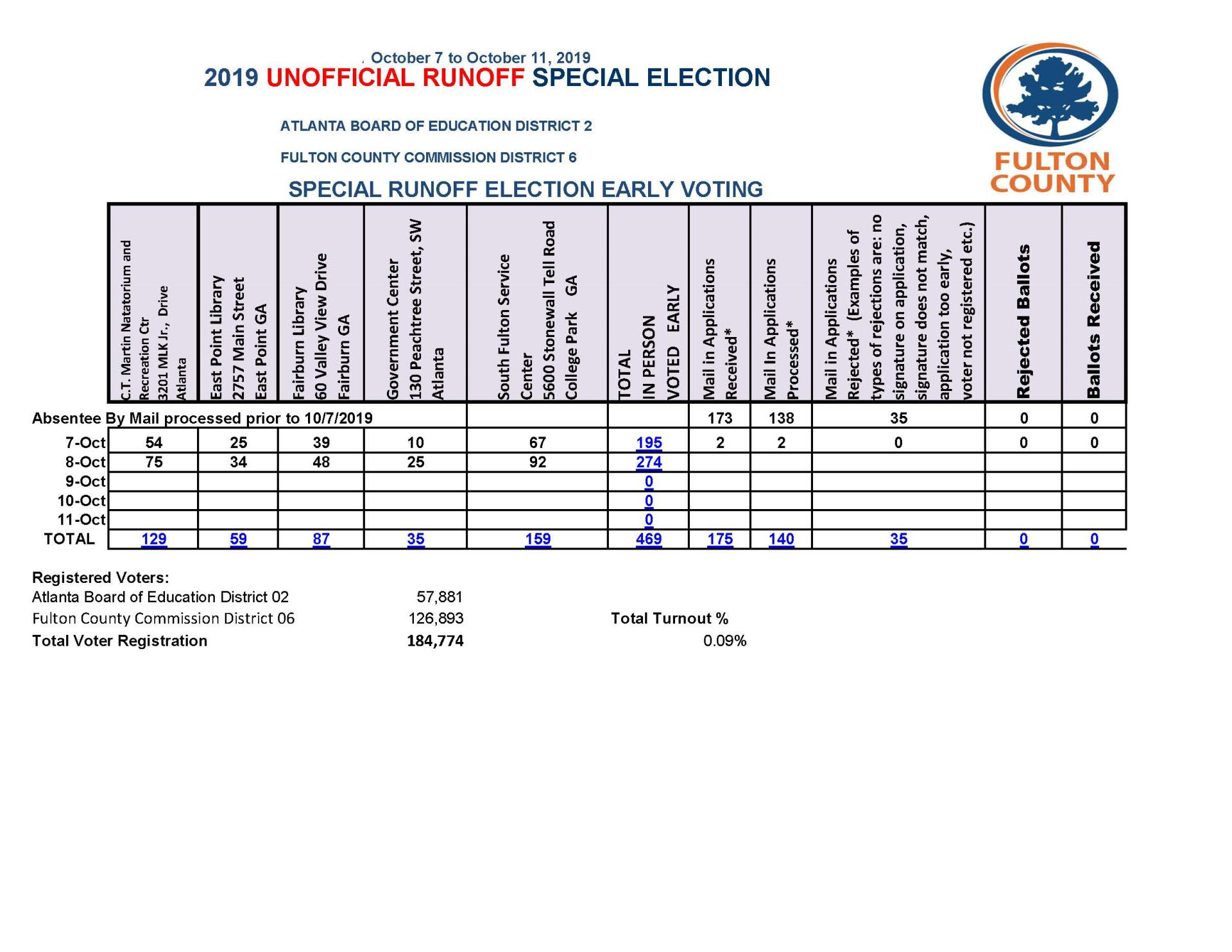 EV Unofficial Count October Runoff  10 15 19